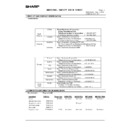 Sharp AR-C250 (serv.man89) Regulatory Data
