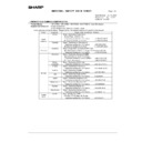 Sharp AR-M236 (serv.man95) Regulatory Data