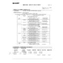 Sharp AR-M351N, AR-M451N (serv.man52) Regulatory Data